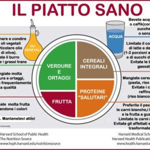 L'evoluzione dalla piramide alimentare al piatto sano